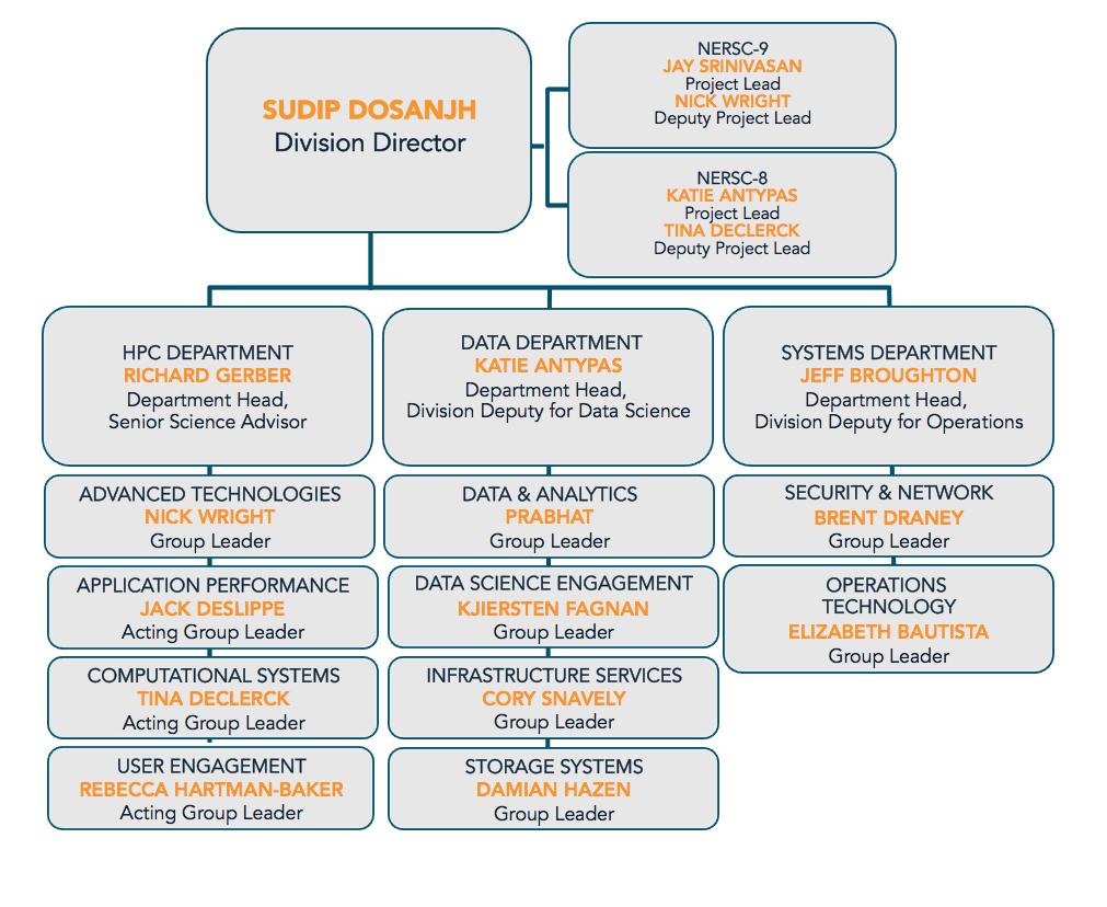 Organizational Chart – Project Organization Chart