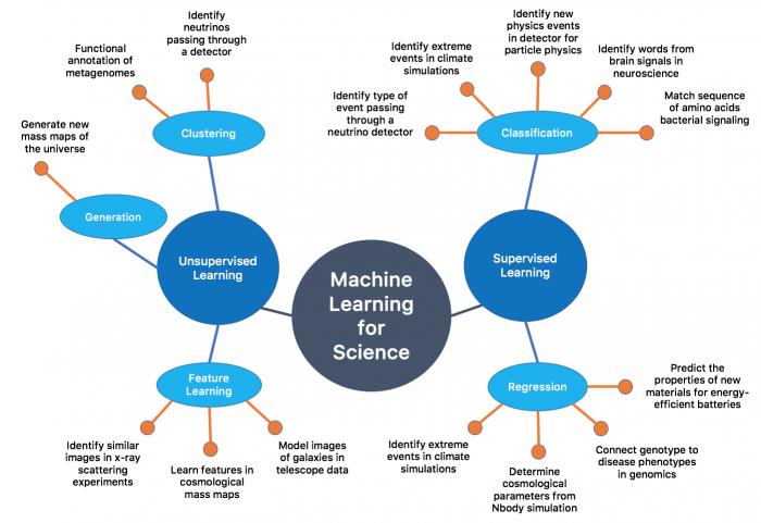 Les techniques de machines Learning. Voir le vocabulaire de la data science specialement celui associer au ML